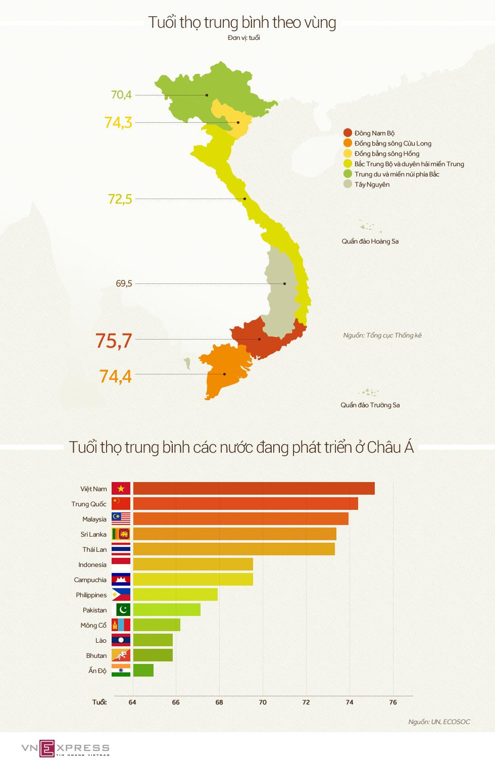 Người miền nào thọ nhất Việt Nam