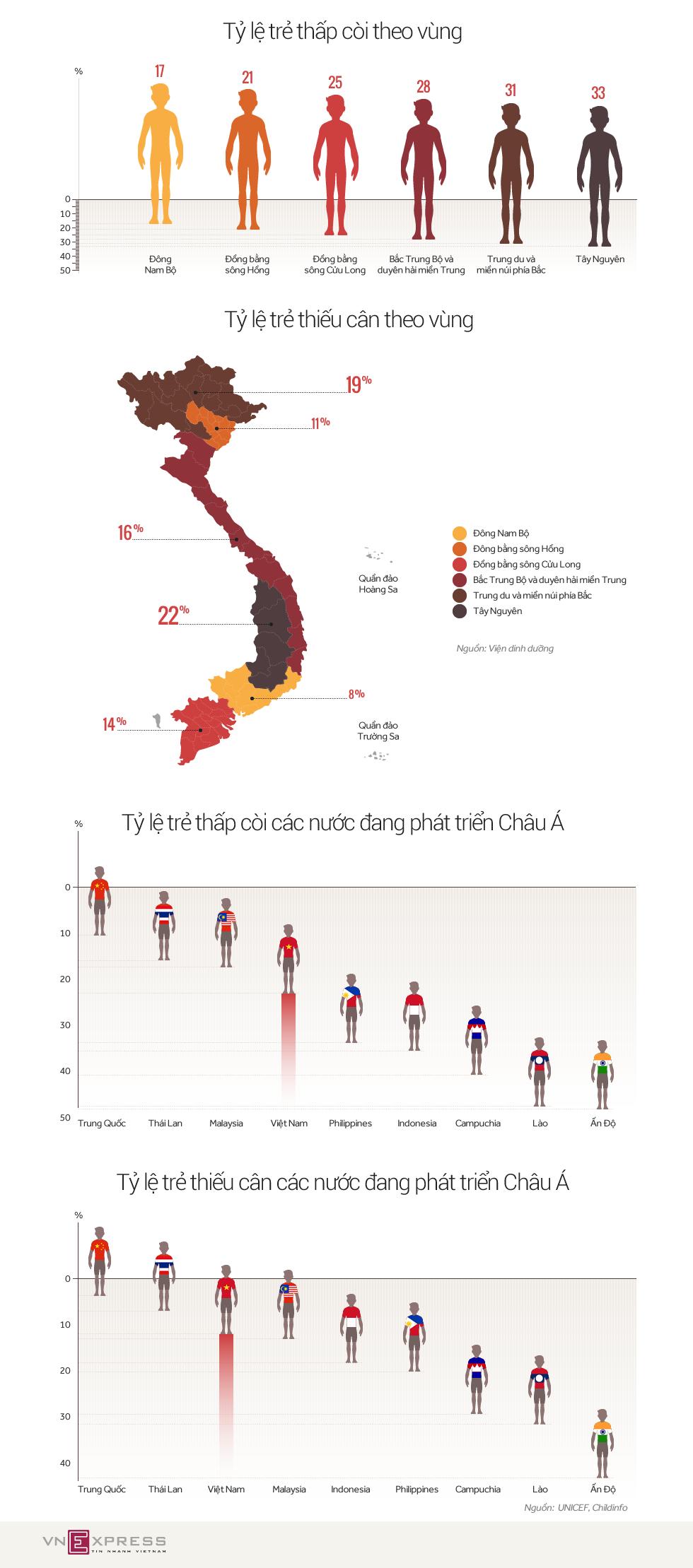 Trẻ em vùng nào cao nhất Việt Nam