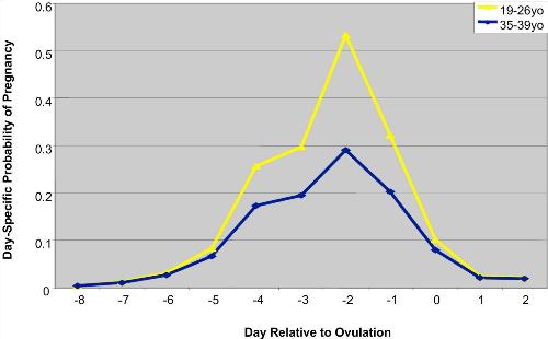 Biểu đồ khả năng có thai dự đoán vào ngày quan hệ vợ chồng, tính theo ngày rụng trứng. Trục hoành: Ngày trong tháng tính theo ngày rụng trứng (ngày 0). Trục tung: Khả năng có thai trong tháng đó. Đường màu vàng: với phụ nữ 19-26 tuổi. Đường màu xanh dương: với phụ nữ 35-39 tuổi.