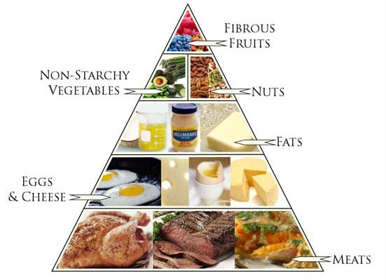 Phương pháp ăn kiêngLow carb được nhiều người áp dụng.