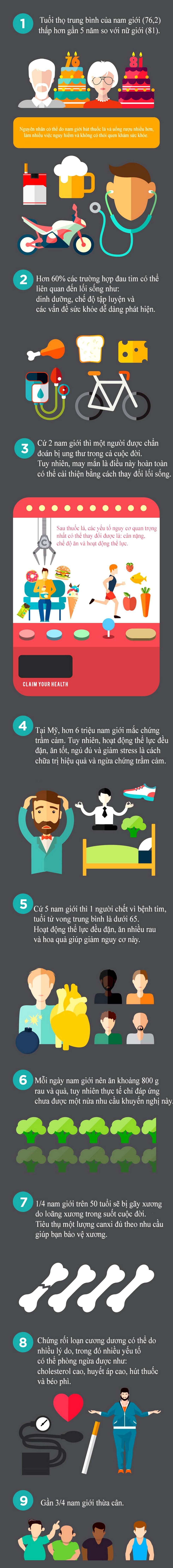 9 sự thật sức khỏe đàn ông nên biết