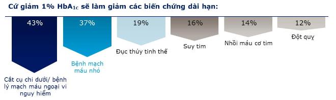nhung-thach-thuc-trong-dieu-tri-tieu-duong-1
