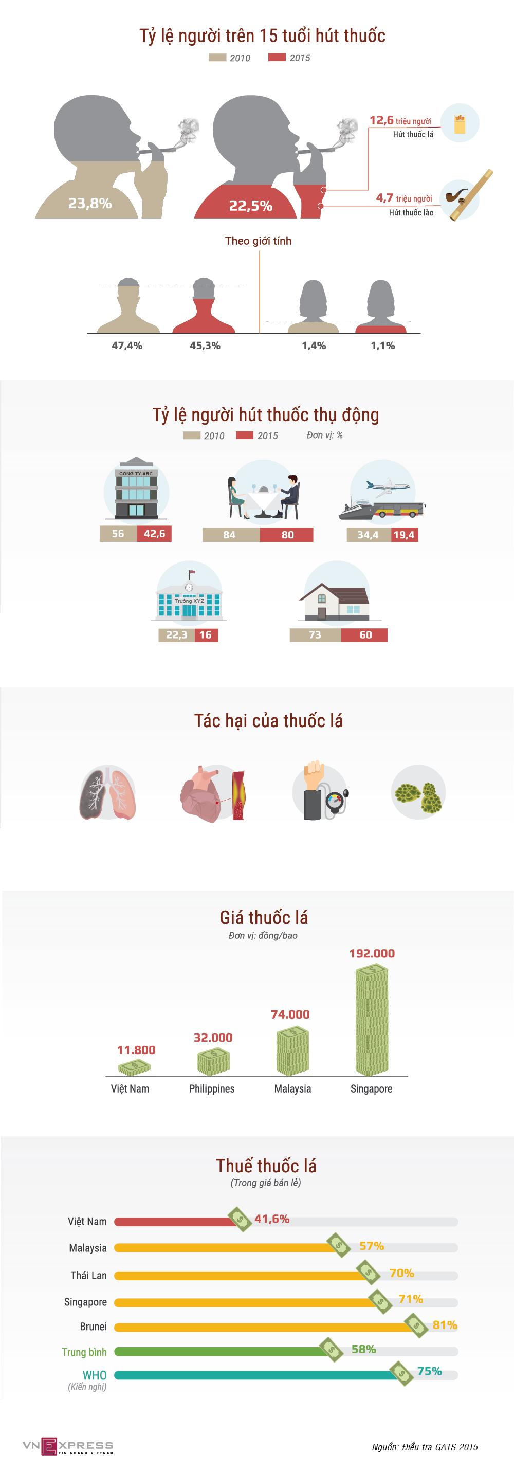 Gần 17 triệu người Việt đang làm 'nô lệ' cho thuốc lá