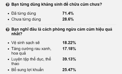 vi-sao-khang-sinh-khong-tri-duoc-cam-cum