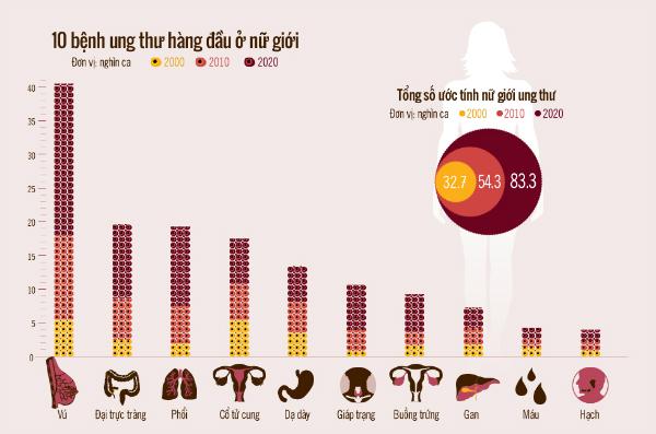 Ung thư vú đứng đầu danh sách 10 bệnh phụ nữ Việt dễ mắc nhất.