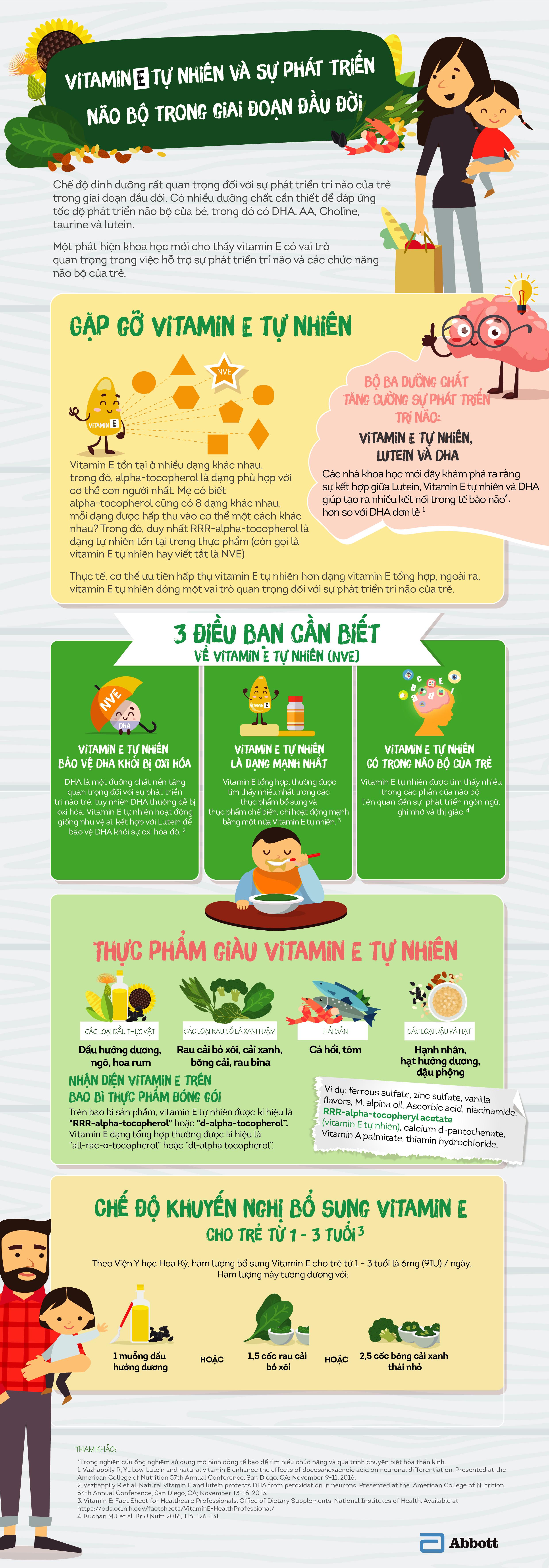 Tác dụng của vitamin E tự nhiên lên sự phát triển não bộ của trẻ