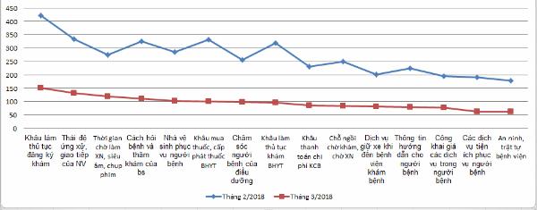 Số lượt không hài lòng của người bệnh của các bệnh viện TP HCM trong tháng 2 và tháng 3/2018.