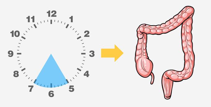 Thời điểm bạn tỉnh giấc cảnh báo tình trạng cơ thể