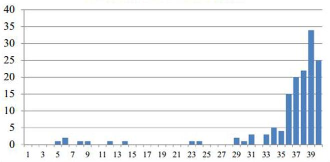 Số ca bệnh sởi diễn tiến theo tuần tại TP HCM trong năm 2018.