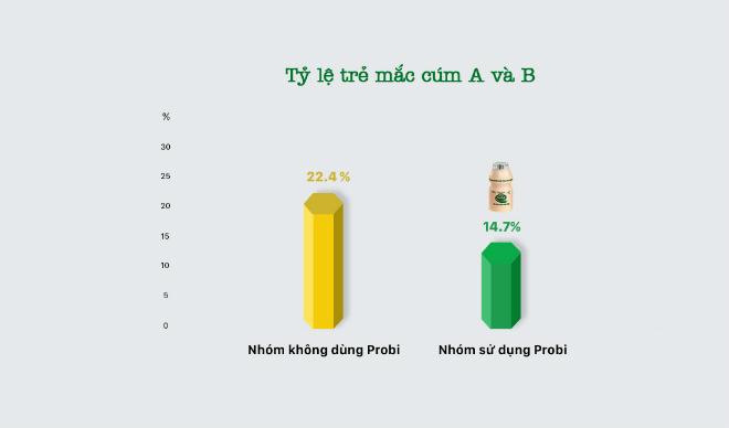 Nghiên cứu tỷ lệ trẻ mắc cúm A và B.