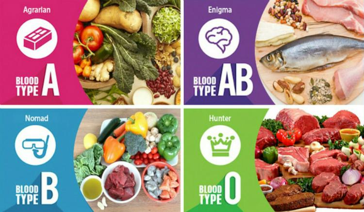 Kết quả hình ảnh cho Nhóm máu của bạn phù hợp với loại thực phẩm nào?