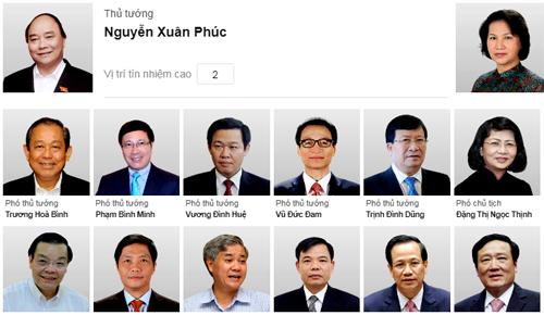 Kết quả lấy phiếu tín nhiệm 48 lãnh đạo năm 2018. Bấm vào hình để xem chi tiết.