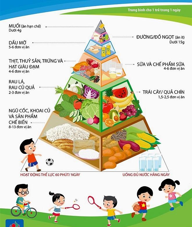 Tháp dinh dưỡng khuyến nghị giúp cân đối dinh dưỡng cho trẻ 6-11 tuổi theo Viện Dinh dưỡng Quốc gia.