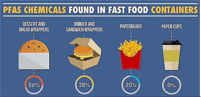 Hoá chất PFAS có trong nhiều hộp đựng thức ăn nhanh. Ảnh: Web MD.