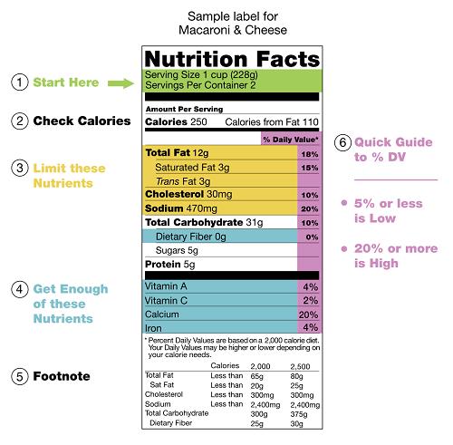 Ví dụ về nhãn dinh dưỡng trên bao bì.