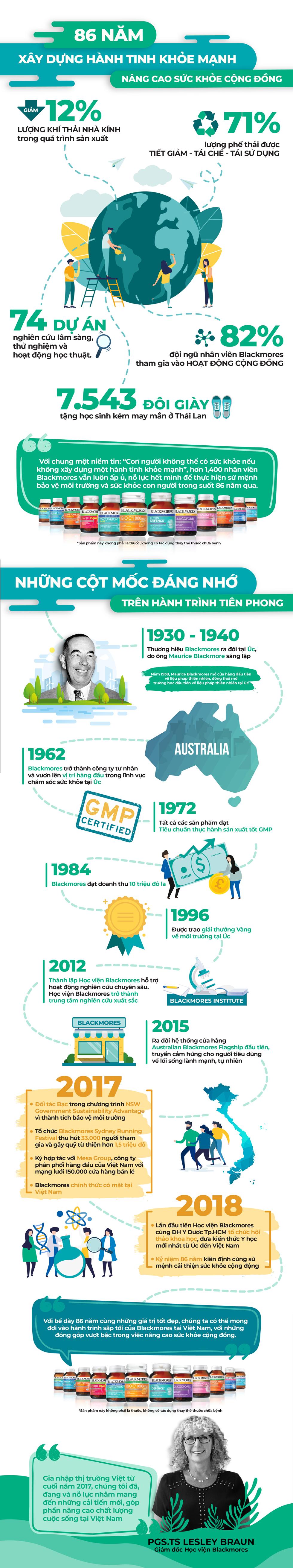 86 năm xây dựng 'hành tinh khỏe mạnh' của Blackmores