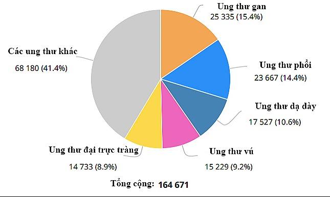Tỷ lệ các loại ung thư mới phát hiện năm 2018 tại Việt Nam ở cả 2 giới. Ảnh: GLOBOCAN.