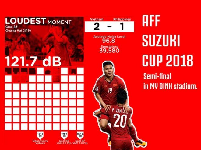 Các cổ động viện Việt Nam đã tạo ra kỷ lục âm thanh cổ vũcao nhất tại AFF Cup 2018 với 121,7 dB. Ảnh: AFF Suzuki Cup
