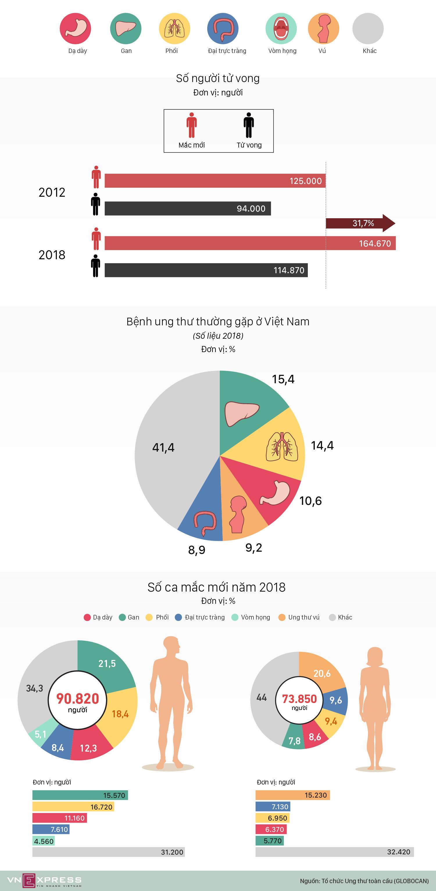 Ung thư cướp sinh mạng hàng trăm nghìn người Việt mỗi năm