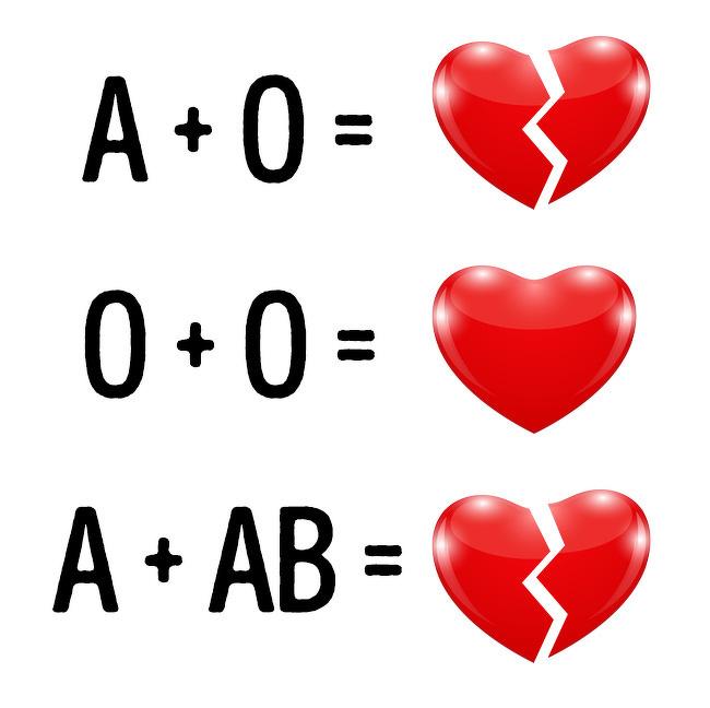 Nhóm máu có thể là một nguyên nhân khiến hôn nhân bị tan vỡ. Ảnh:Bright Side