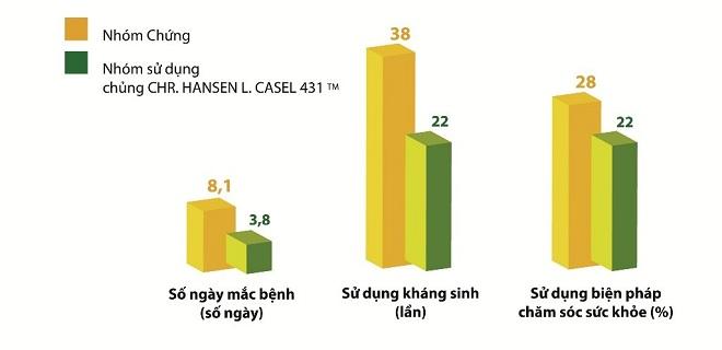 Lợi ích của việc sử dụng chủng Chr. Hansen L.Casei 431. Nguồn: Kết quả nghiên cứu lâm sàng về hiệu quả miễn dịch của probiotics và tác dụng chủng men Chr. Hansen L.Casei 431 trong việc phòng ngừa cảm cúm do Tập đoàn men sống Châu Âu Chr. Hansen Đan Mạch thực hiện năm 2011.
