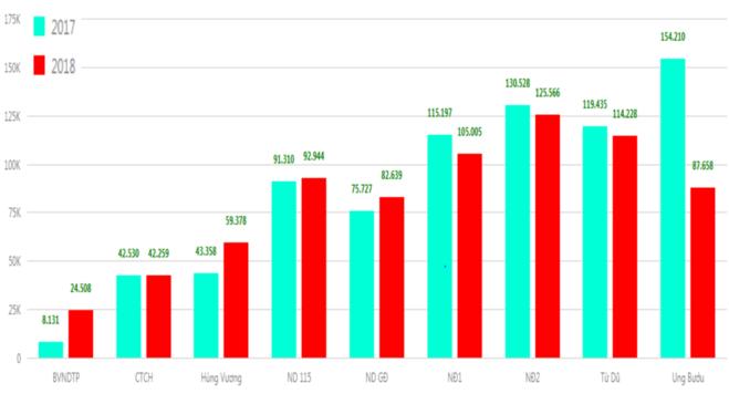 Số lượt điều trị nội trú của Bệnh viện Nhi đồng 1, Nhi đồng 2 và Ung bướu năm 2018 giảm so với cùng kỳ
