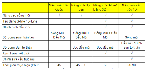 Bảng so sánh sự khác biệt giữa nâng mũi cấu trúc 4D với các phương pháp phẫu thuật nâng mũi trước đây. Nguồn: Bệnh viện Thẩm mỹ Kangnam .