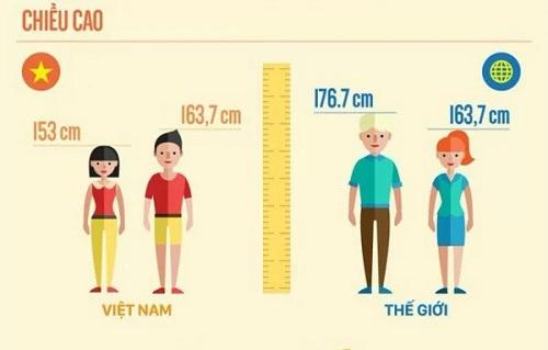 Chiều cao của người Việt tăng chậm, thấp hơn nhiều so với chuẩn thế giới.