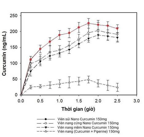 Nồng độ curcumin trong huyết tương sau khi uống viên sủi ScurmaFizzy và các dạng bào chế khác của nano curcumin. Nguồn ảnh