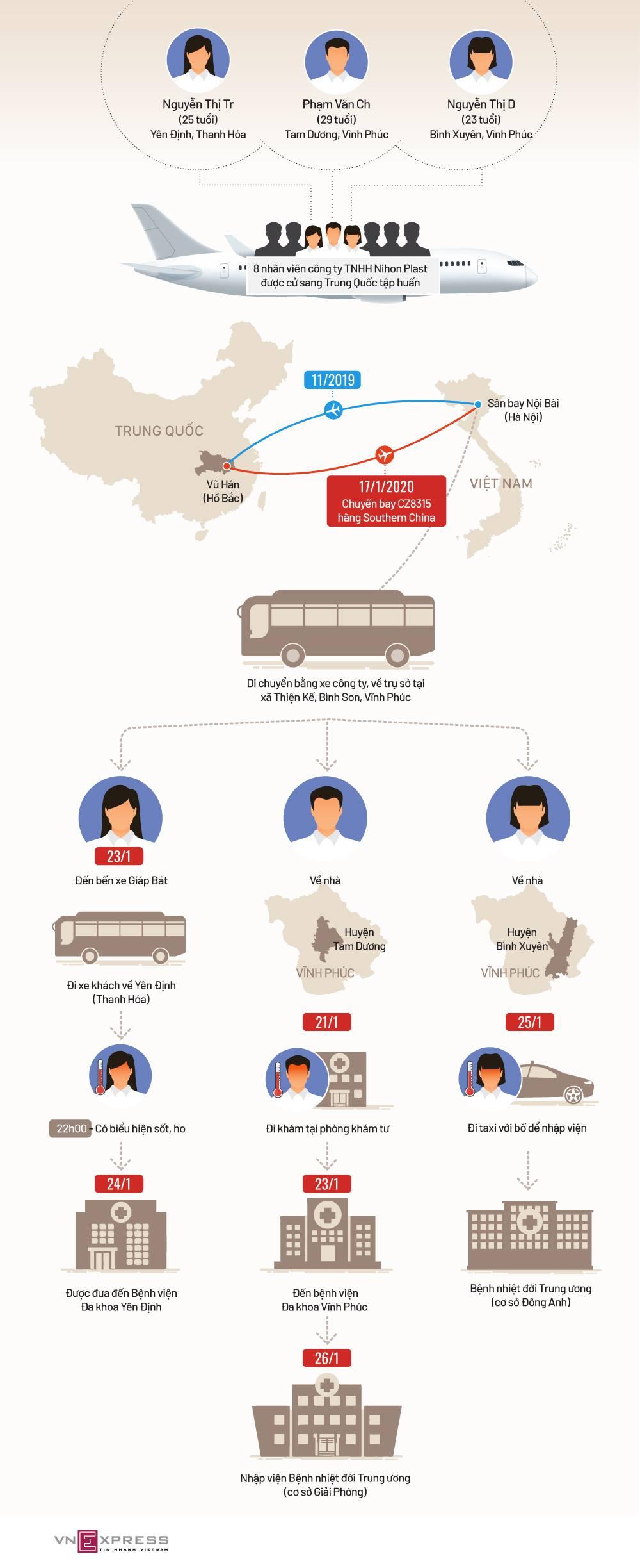 Hành trình của 3 bệnh nhân Việt viêm phổi Vũ Hán