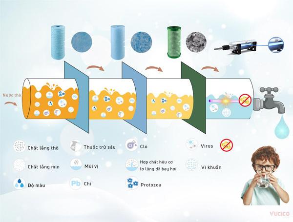 Quy trình xử lý nước của hệ thống lọc 3 cấp và khử trùng bằng đèn UV.