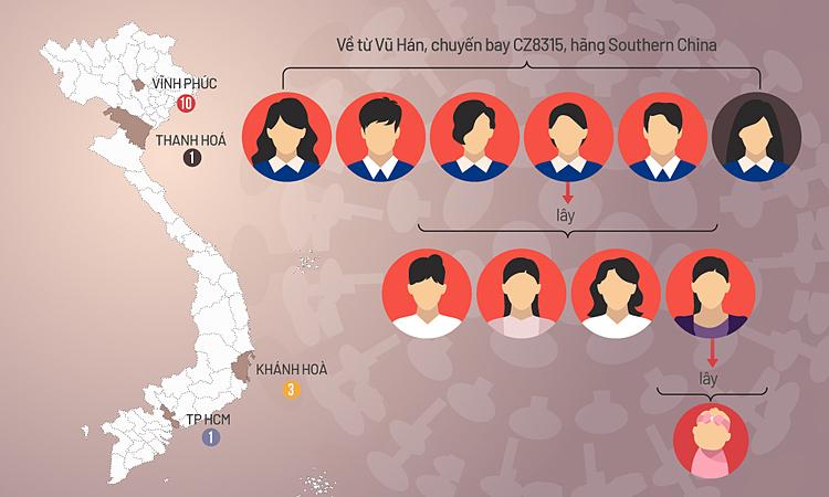 Đường lây của các ca dương tính nCoV ở Việt Nam. Đồ họa: Tiến Thành (Click vào hình để xem chi tiết)