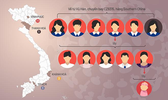 Đường lây nhiễm 16 ca nCoV ở Việt Nam (bấm vào hình để xem). Đồ họa: Tiến Thành.