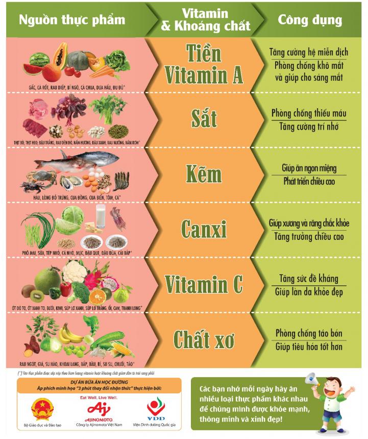 Áp phích Ba phút thay đổi nhận thức về công dụng của một số vitamin và khoáng chất có trong thực phẩm đối với cơ thể.