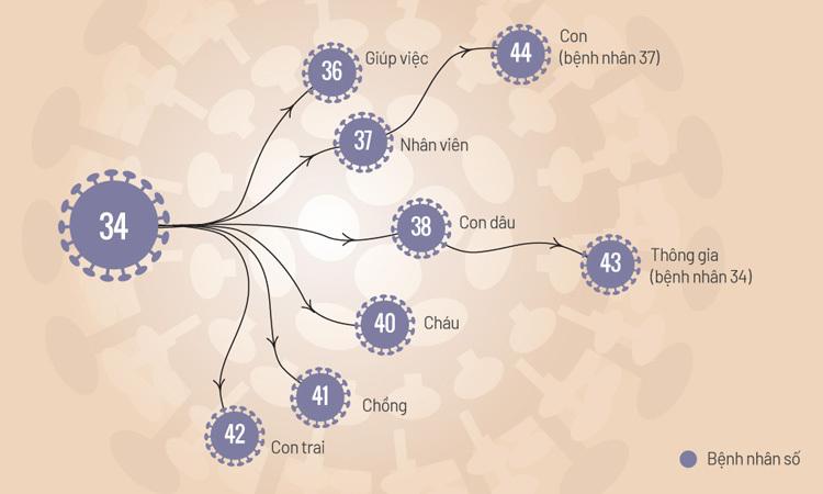 Các ca lây nhiễm từ bệnh nhân 34 ở Bình Thuận. Đồ họa: Tiến Thành.