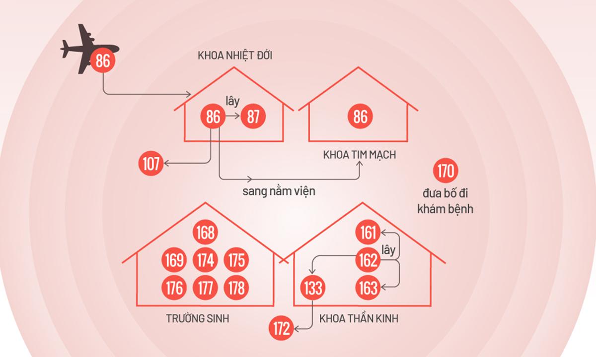 Đường lây nhiễm 16 ca nCoV tại bệnh viện Bạch Mai. Đồ họa: Tiến Thành.