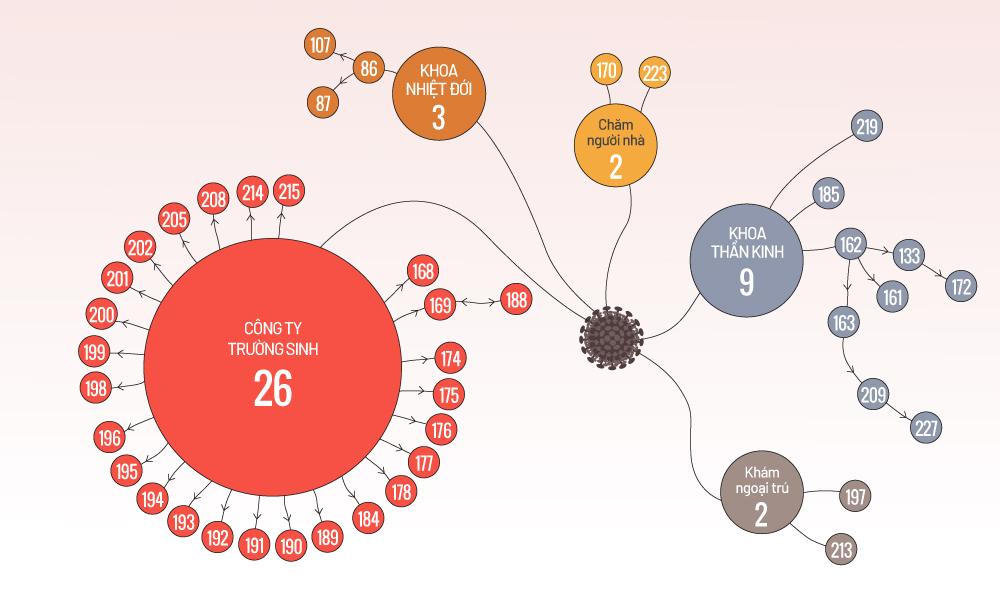 42 ca bệnh có liên quan đến Bệnh viện Bạch Mai và công ty Trường Sinh. Đồ họa: Tiến Thành.