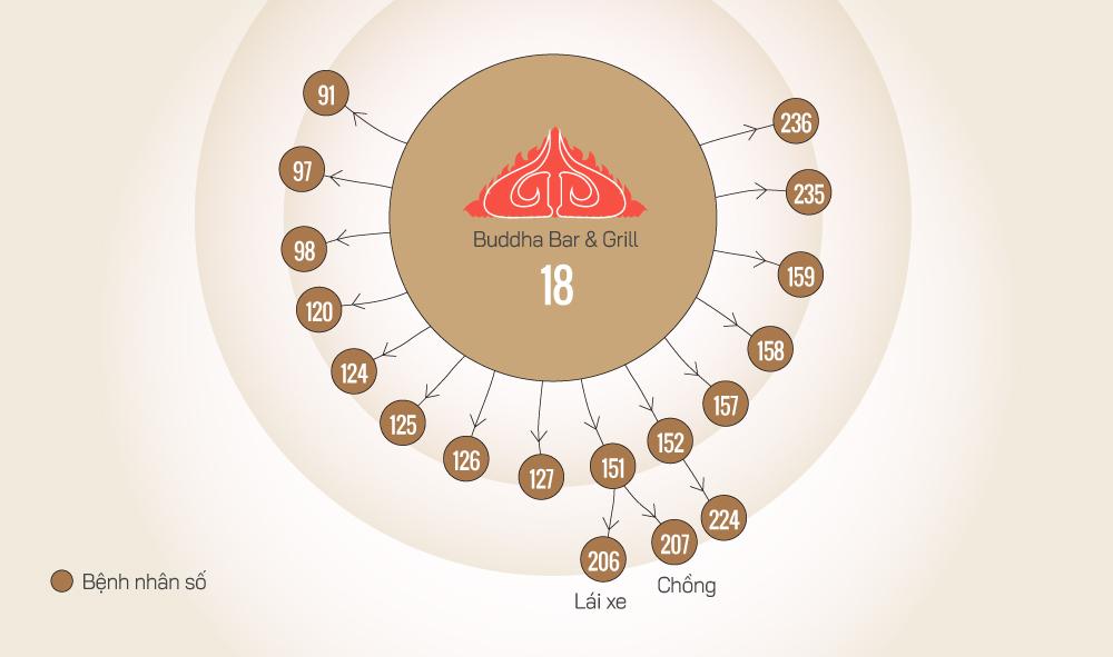 18 ca nCoV liên quan bar Buddha. Đồ họa: Tiến Thành.