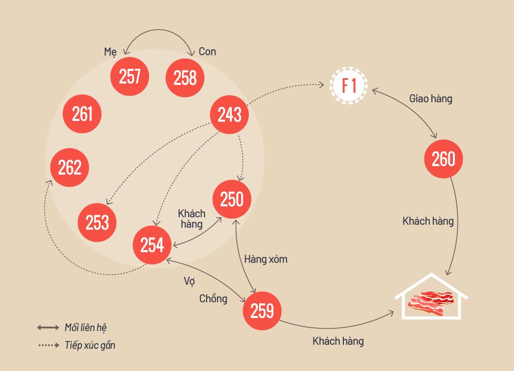 Đường dịch tễ 10 ca nhiễm nCoV tại thôn Hạ Lôi. Đồ họa: Tiến Thành.