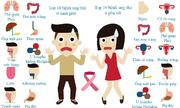 Các bệnh ung thư thường gặp ở nam và nữ