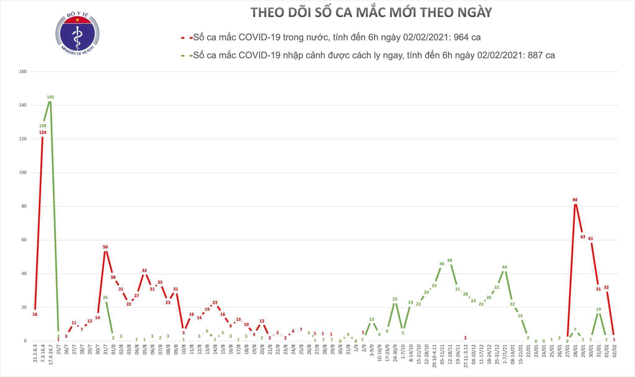 Đường biến thiên ca Covid-19 trong 6 ngày qua, theo dữ liệu Bộ Y tế.
