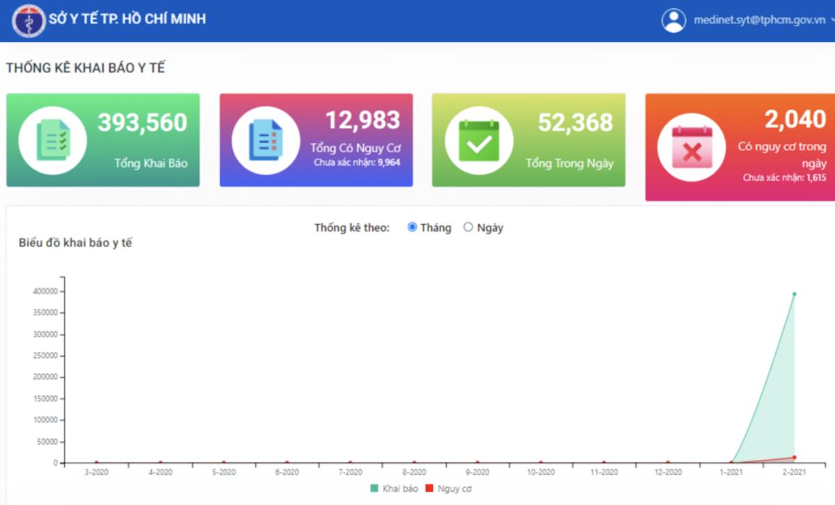 Dashboard tổng hợp tình hình khai báo y tế theo thời gian thực tại các bệnh viện trên địa bàn thành phố từ 8/2/2020 đến 17/2. Ảnh: Sở Y tế TP HCM