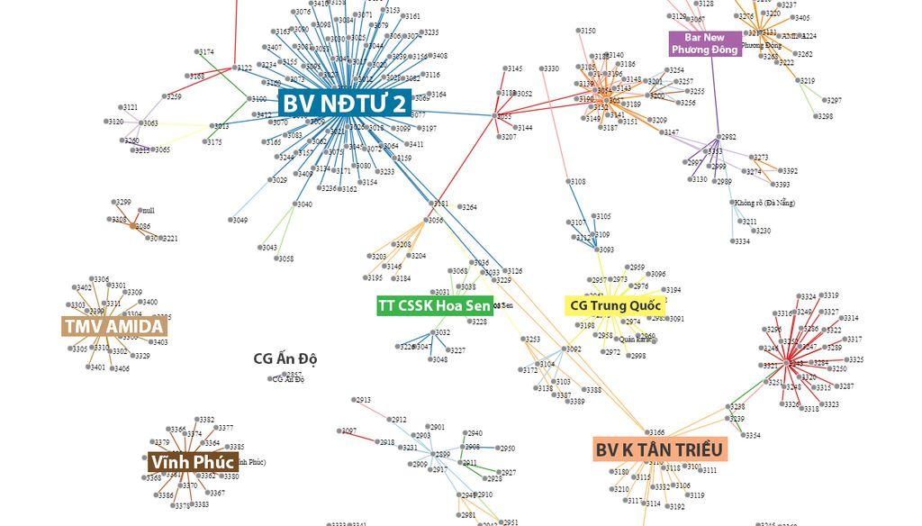 Biểu đồ 2: Mối quan hệ phức tạp giữa các chuỗi lây nhiễm