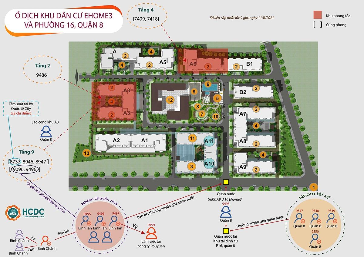 Sơ đồ mối liên hệ chuỗi lây nhiễm liên quan khu dân cư Ehome 3 và khu tái định cư quận 8. Ảnh: Trung tâm Kiểm soát Bệnh tật TP HCM.