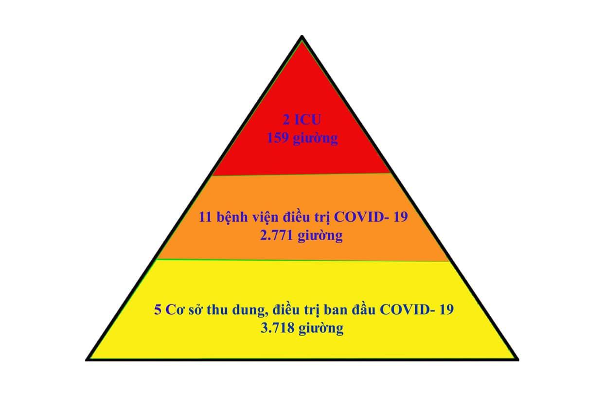 Mô hình tháp 3 tầng điều trị bệnh nhân Covid-19 ở Bắc Giang.