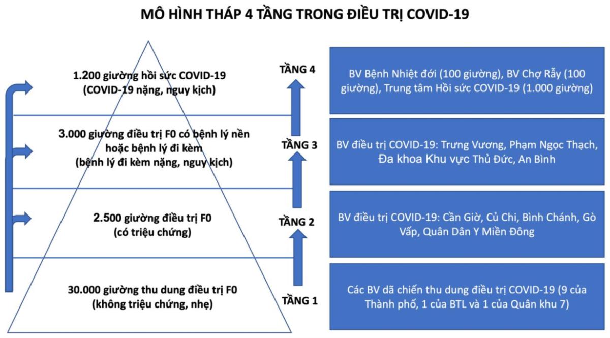 Mô hình tháp 4 tầng trong điều trị Covid-19 được áp dụng tại TP HCM. Ảnh: Sở Y tế TP HCM.
