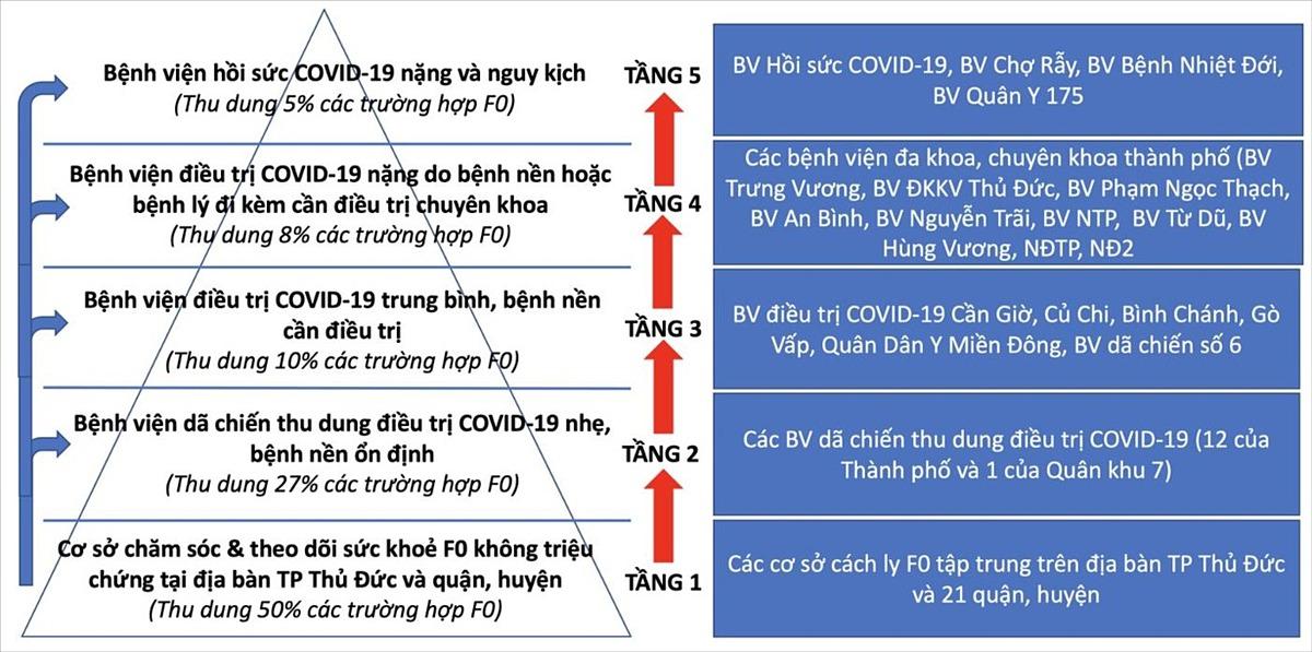 Mô hình tháp 5 tầng trong tiếp nhận, điều trị F0 tại TP HCM. Ảnh: Sở Y tế TP HCM.