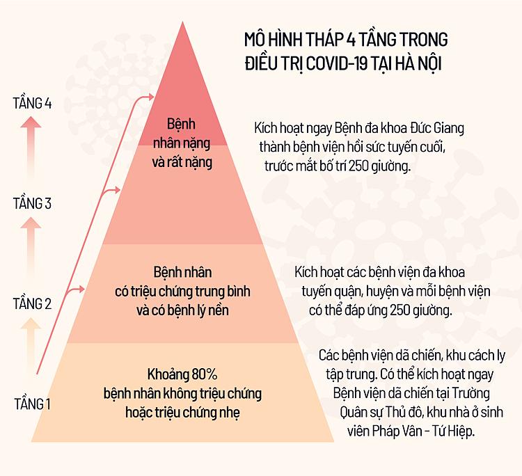Mô hình điều trị 4 tầng tại Hà Nội. Ảnh: Tiến Thành