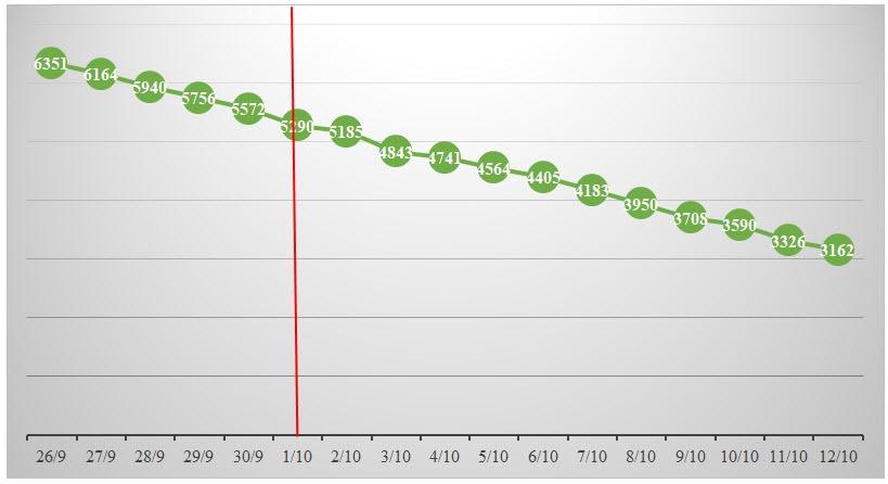 Số người bệnh cần thở oxy và thở máy tại các bệnh viện tiếp tục giảm sau ngày 1/10. Ảnh: Sở Y tế TP HCM.